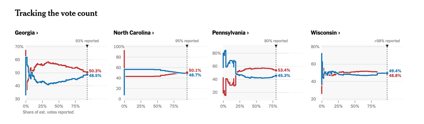 Line graphs with the percentage of votes each candidate has in different states