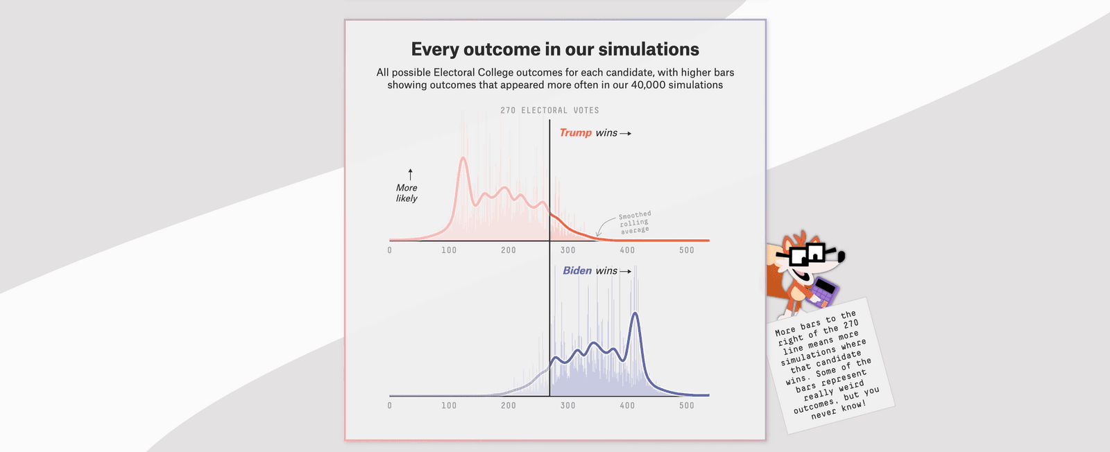 Two FiveThirtyEight election forecast simulations: Electoral college vote distribution for Trump, who wins in 10.4% of simulated outcomes. And Electoral college vote distribution for Biden, who wins in 89.2% of simulated outcomes.