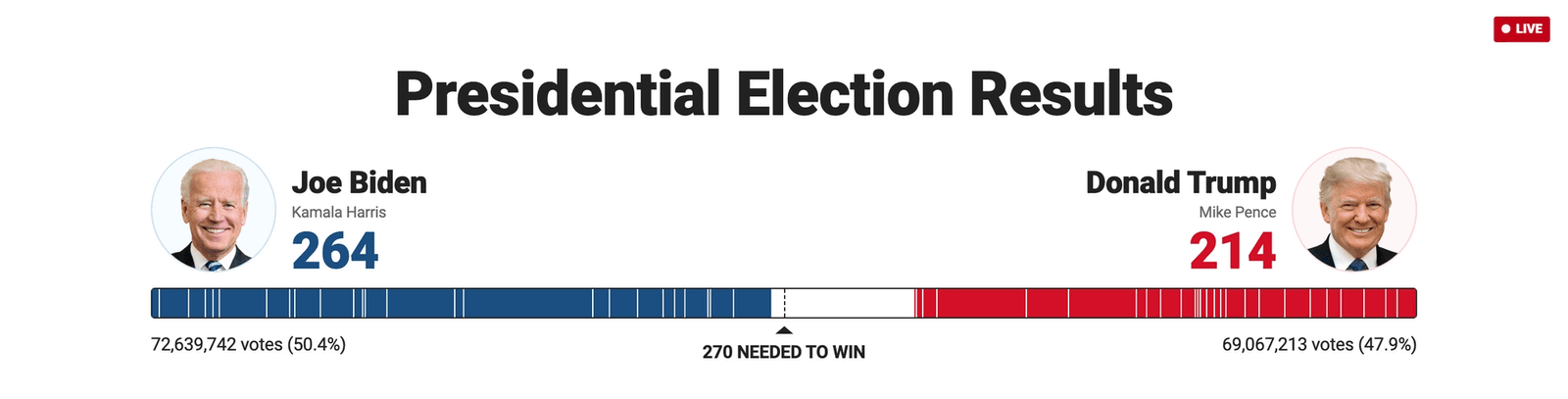 Fox News visualization: two bars, one in blue for Biden and a much shorter one in red for Trump, representing the amount of electoral college votes for each candidate