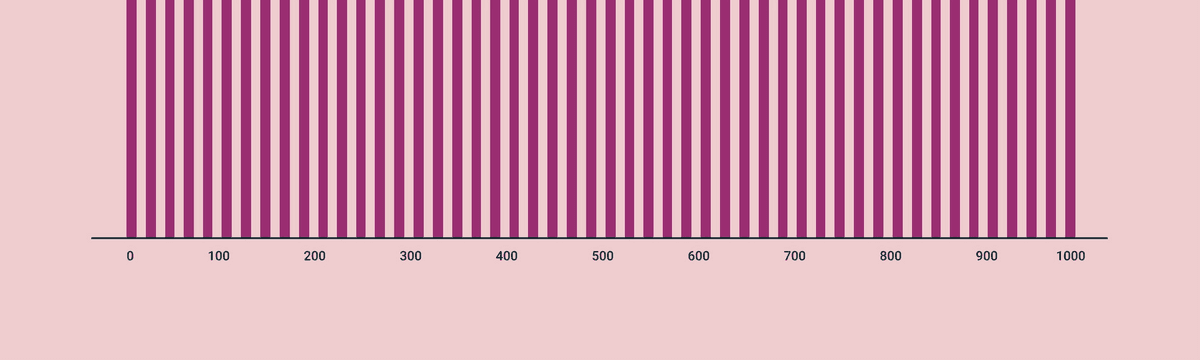 bar chart with a lot of bars on the x-axis, but not an equal amount of labels