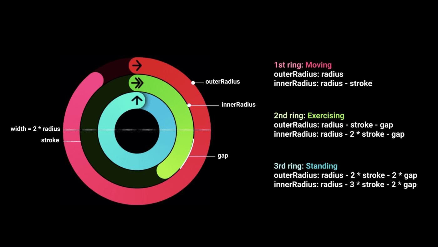 1st ring: moving: outerRadius: radius, innerRadius: radius - stroke. 2nd ring: exercising: outerRadius: radius - stroke - gap, innerRadius: radius - 2 * stroke - gap. 3rd ring: standing: outerRadius: radius - 2*stroke - 2*gap, innerRadius: radius - 3*stroke - 2*gap.
