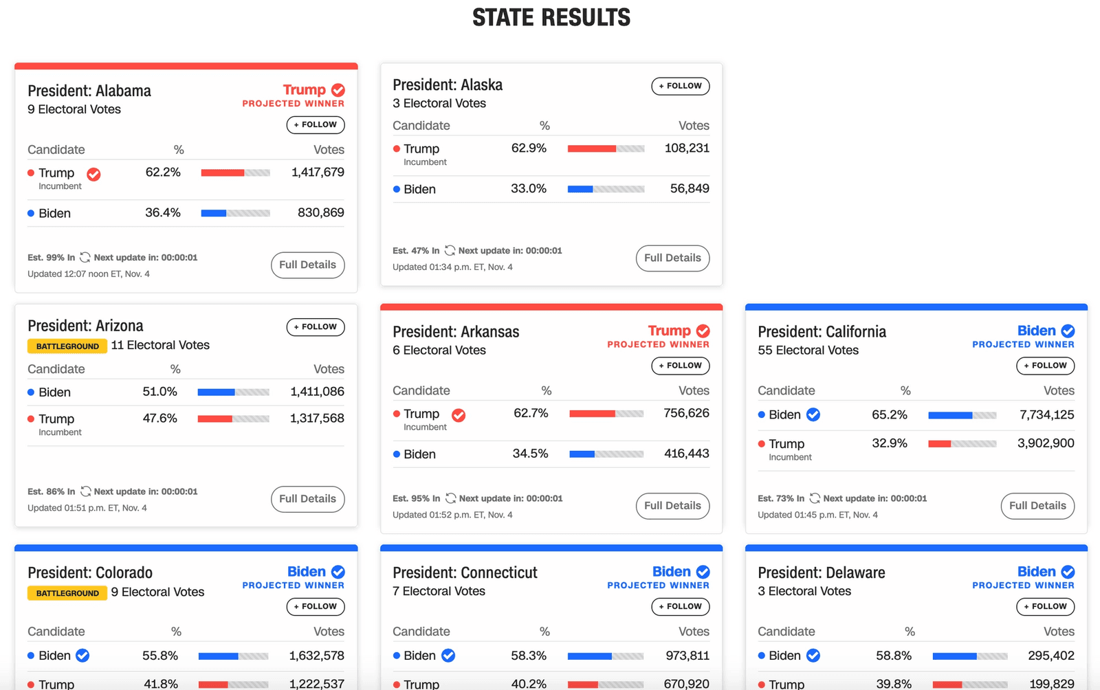 CNN's election results: lots of cards with bright blue, bright red and bright yellow colors. It contains the state name, label (battleground state), number of electoral votes, projected winner, votes per candidate, percentage of votes per candidate, follow button, read more button, last updated time, and animated next refresh time