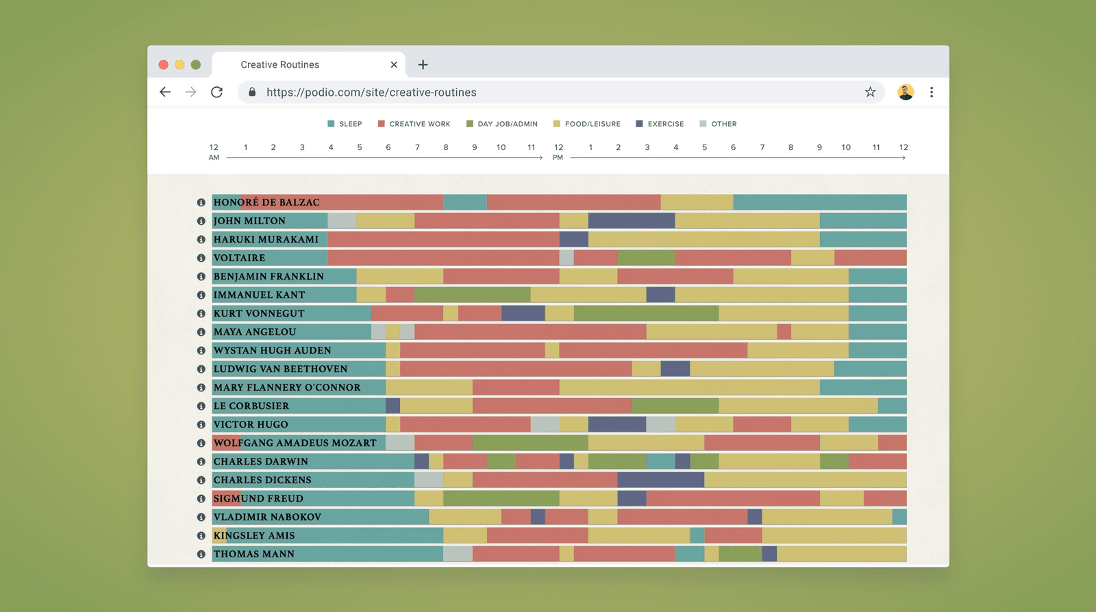 Screenshot of a visualization with lots of colors