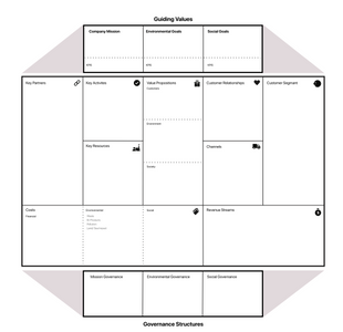 Business Model Canvas with Climate and Social Impact