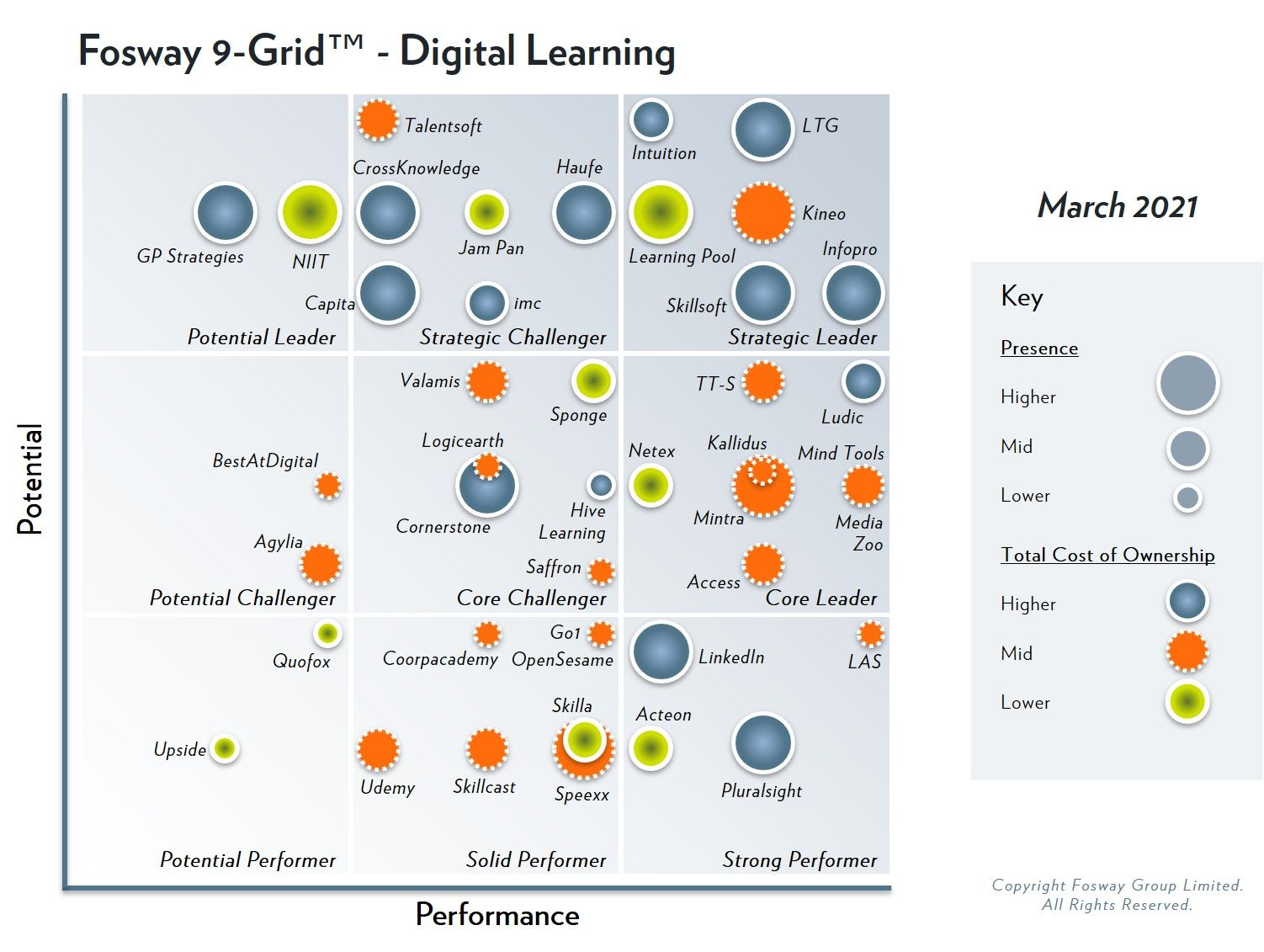 March 2021 Fosway 9-Grid for Digital Learning featuring Learning Technologies Group