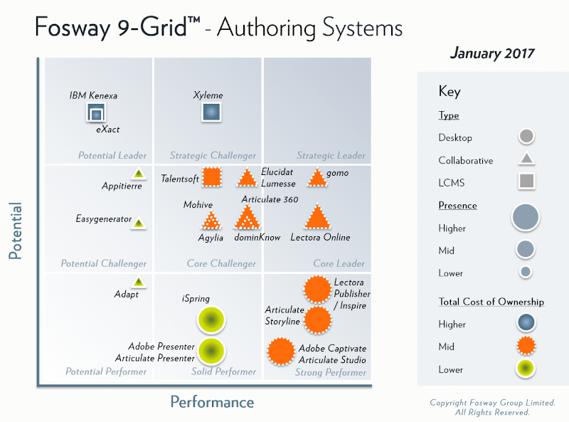 In 2017, The Fosway Grid presents Gomo as the leading 'core leader' in the space.