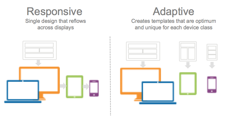 Diagram showing different between responsive and adaptive