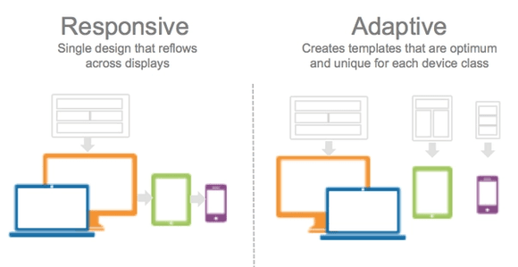 Responsive versus adaptive content in eLearning Read more