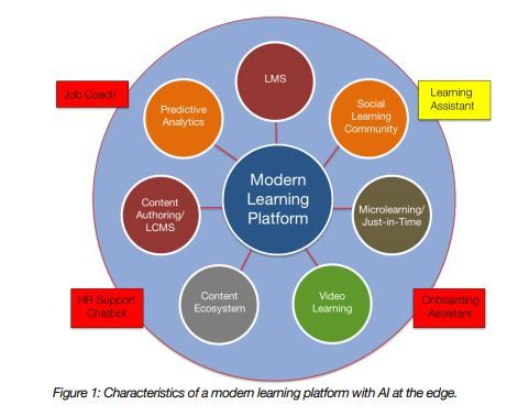 Characteristics of a modern learning platform by Aragon