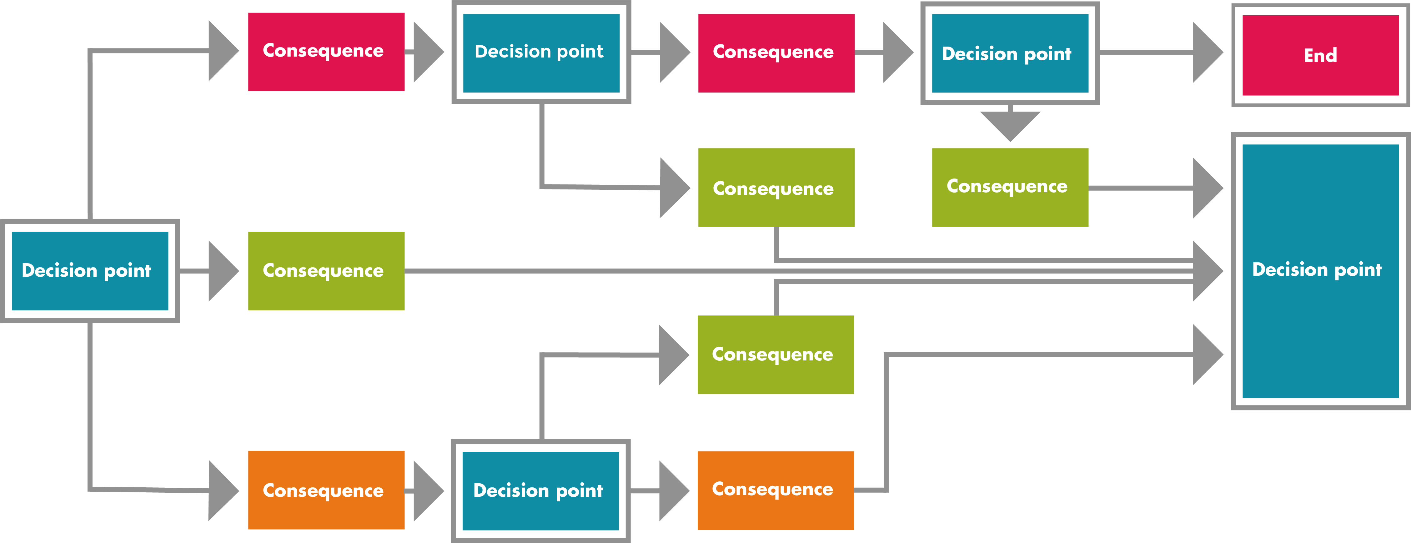 Example of eLearning branching scenario structure
