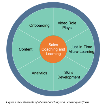 Aragon Research key elements of a sales coaching and learning platform diagram