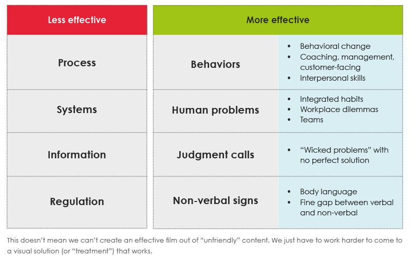 A table depicting less effective (left) and more effective (right) source materials