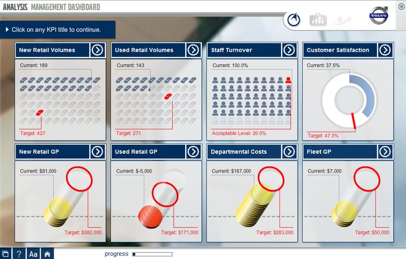 LINE volvo analysis management dashboard