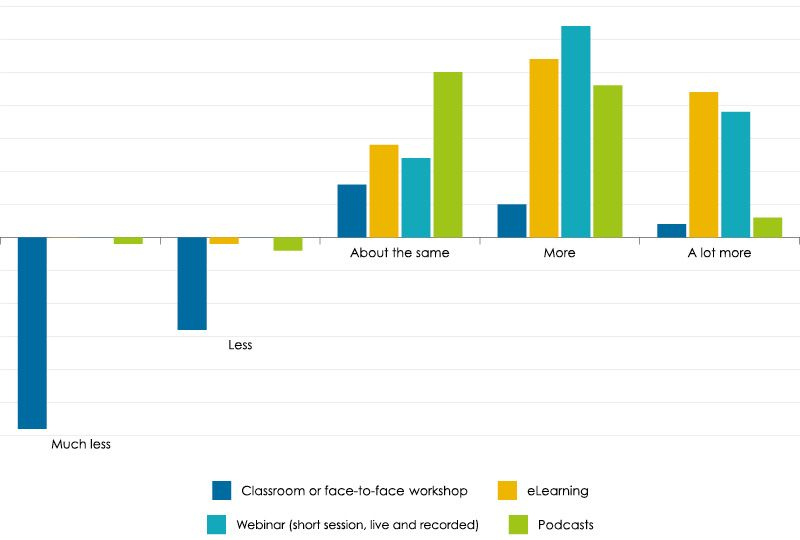 Classroom vs Digital learning during and after lockdown. L&D industry survey results graph