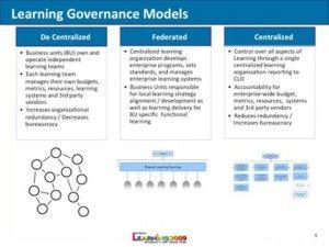 Learning governance models