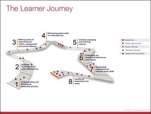 The learner journey