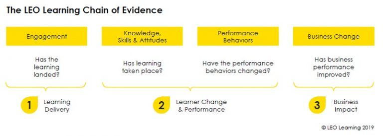 The LEO Learning Chain of Evidence model