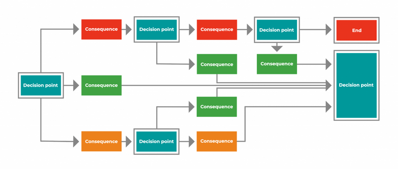 An example of how branching scenarios for compliance training can work