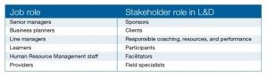 Job roles and stakeholder roles in L&D table
