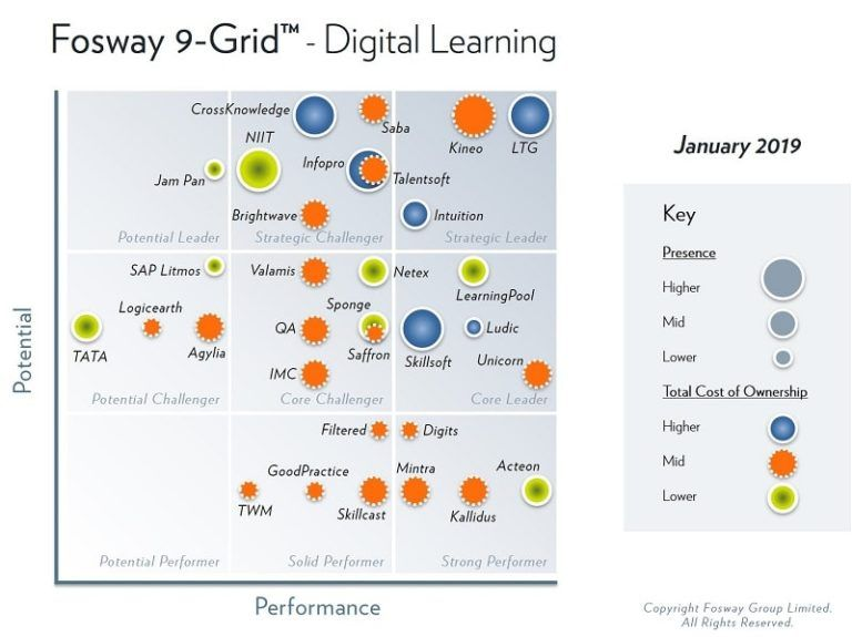 Fosway digital learning grid 2019