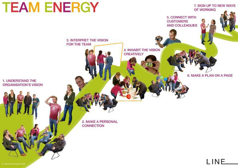 LINE team energy 7 steps
