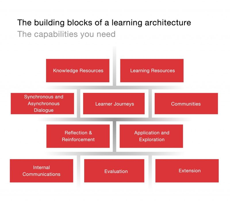 LINE the building block of a learning architecture