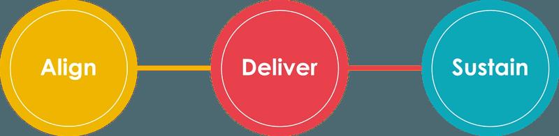 Align - Deliver - Sustain