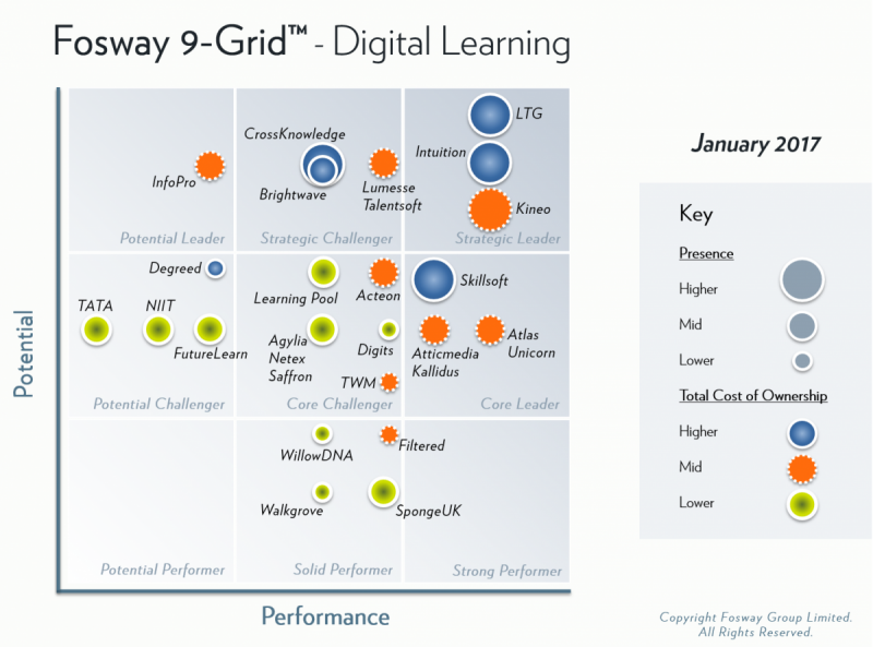 Fosway digital learning grid screen