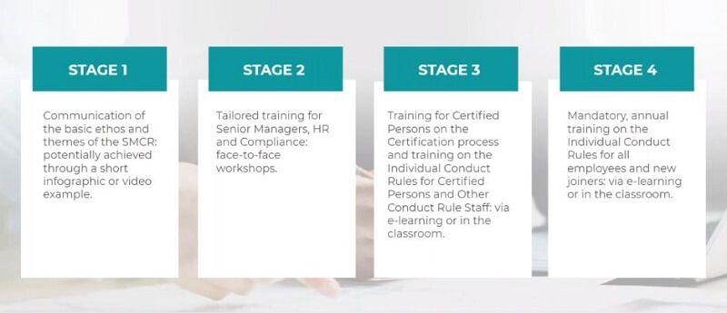 4-stage blended learning model for SM&CR (SMCR)