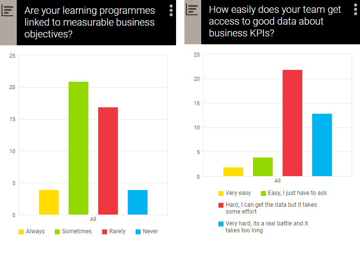 linking business KPIs to learning is still a struggle when it comes to creating a learning measurement strategy