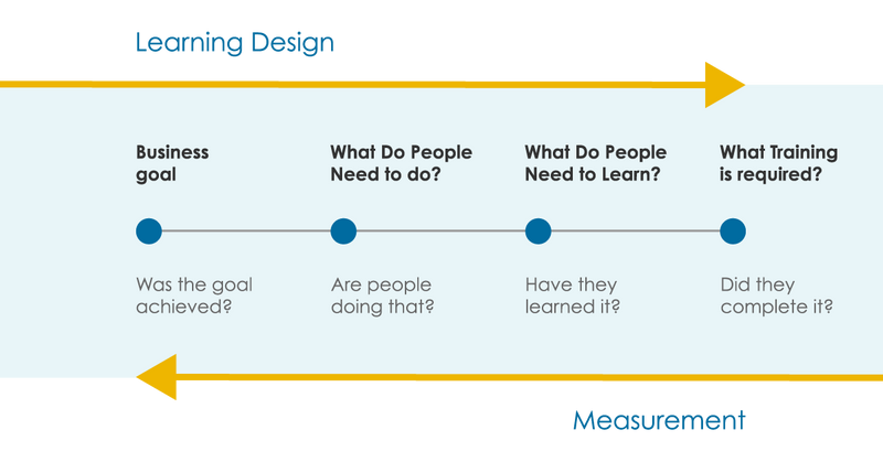 Image showing relationship between learning design and measurement. Text reads: Title 1: Learning Design. Reads left to right: Business goal. What do people need to do? What do people need to learn? What training is required. Title 2: Measurement. Reads right to left: Did they complete it? Have they learned it? Are people doing that? Was the goal achieved?