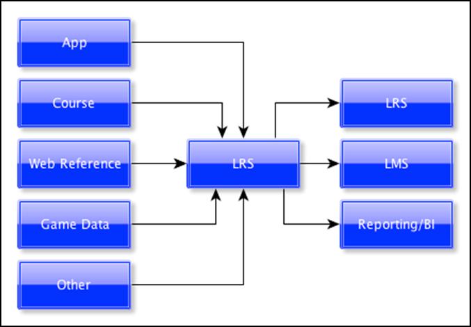 LRS diagram