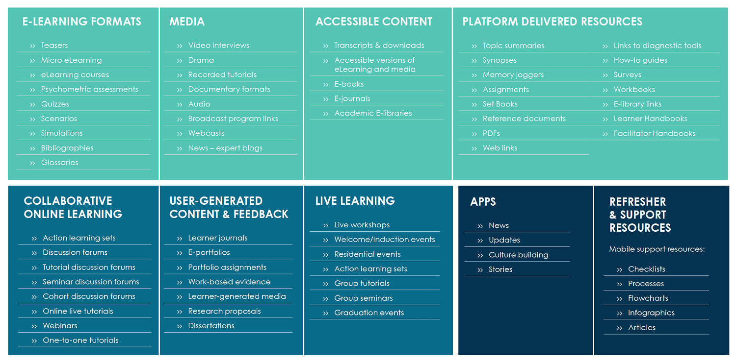 This diagram shows the types of learning journeys, including eLearning formats, live learning, collaborative online learning and user-generated content