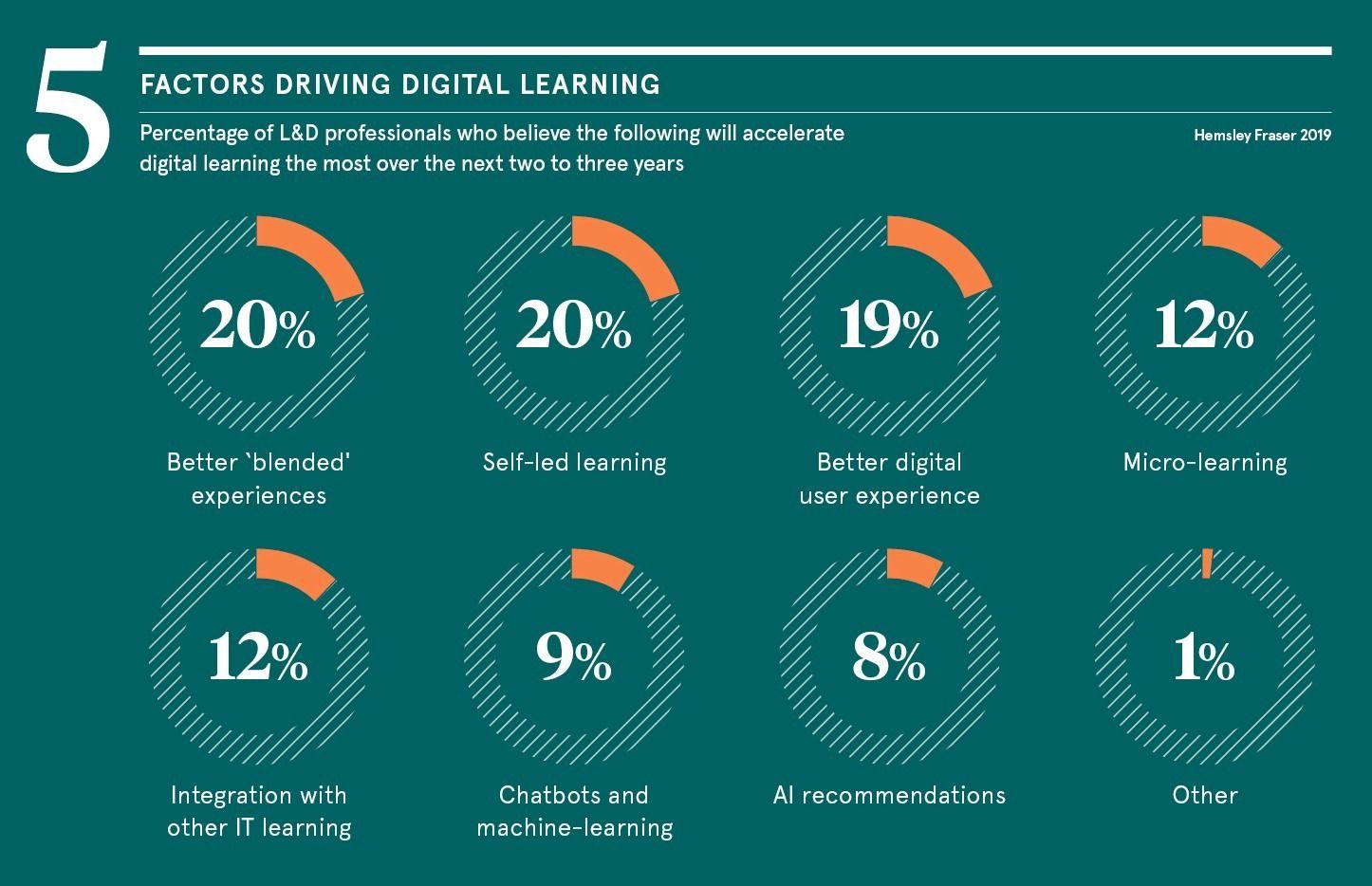 factors-driving
