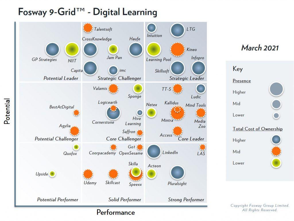 Fosway 9-Grid - Digital Learning
