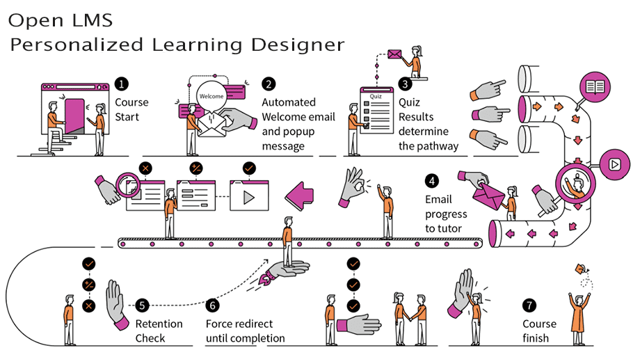 How to Deliver Personalized Learning