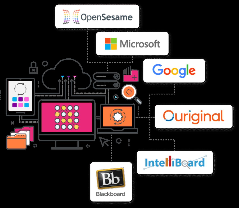 open lms integrations