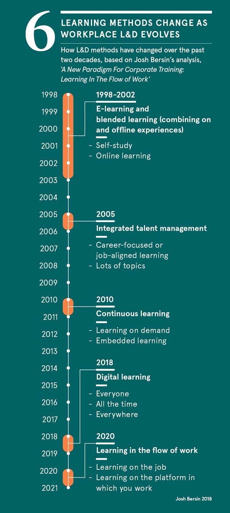 learning-methods