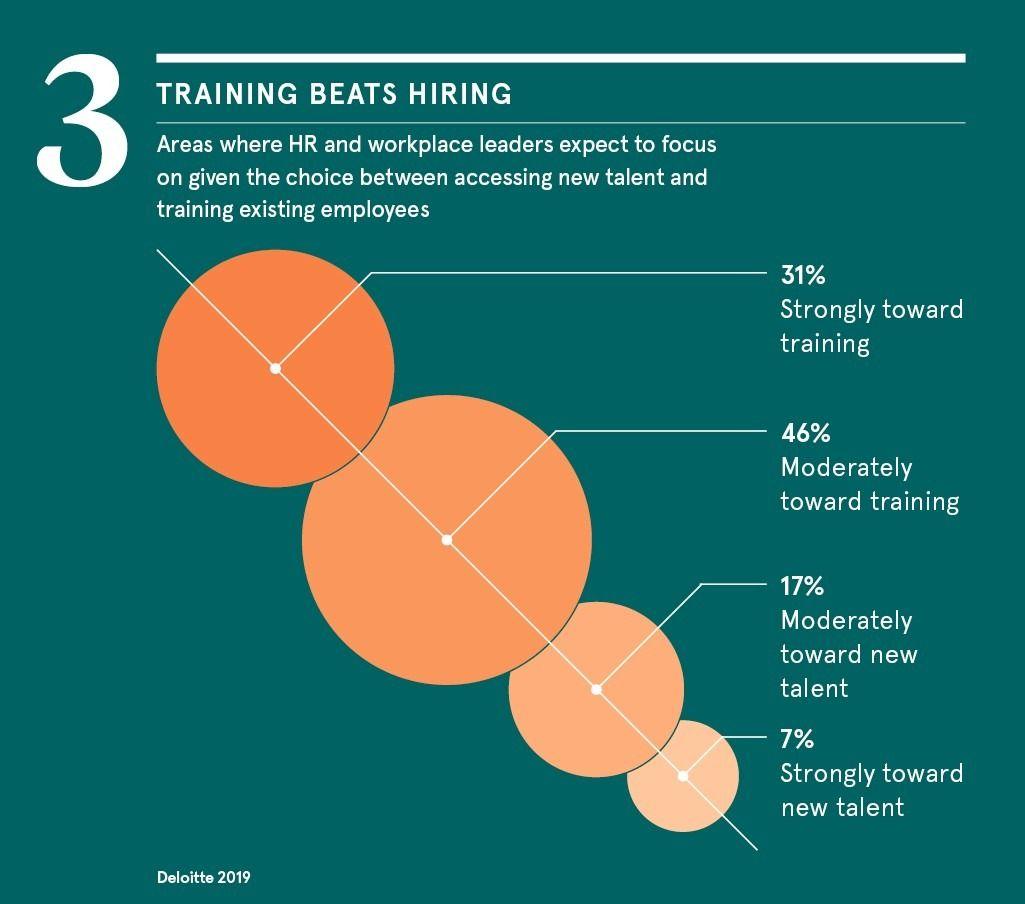 training-beats-hiring