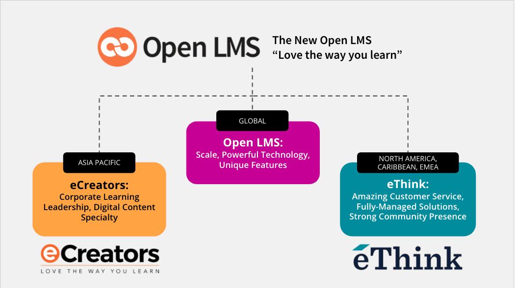 the new open lms, ethink, eCreators