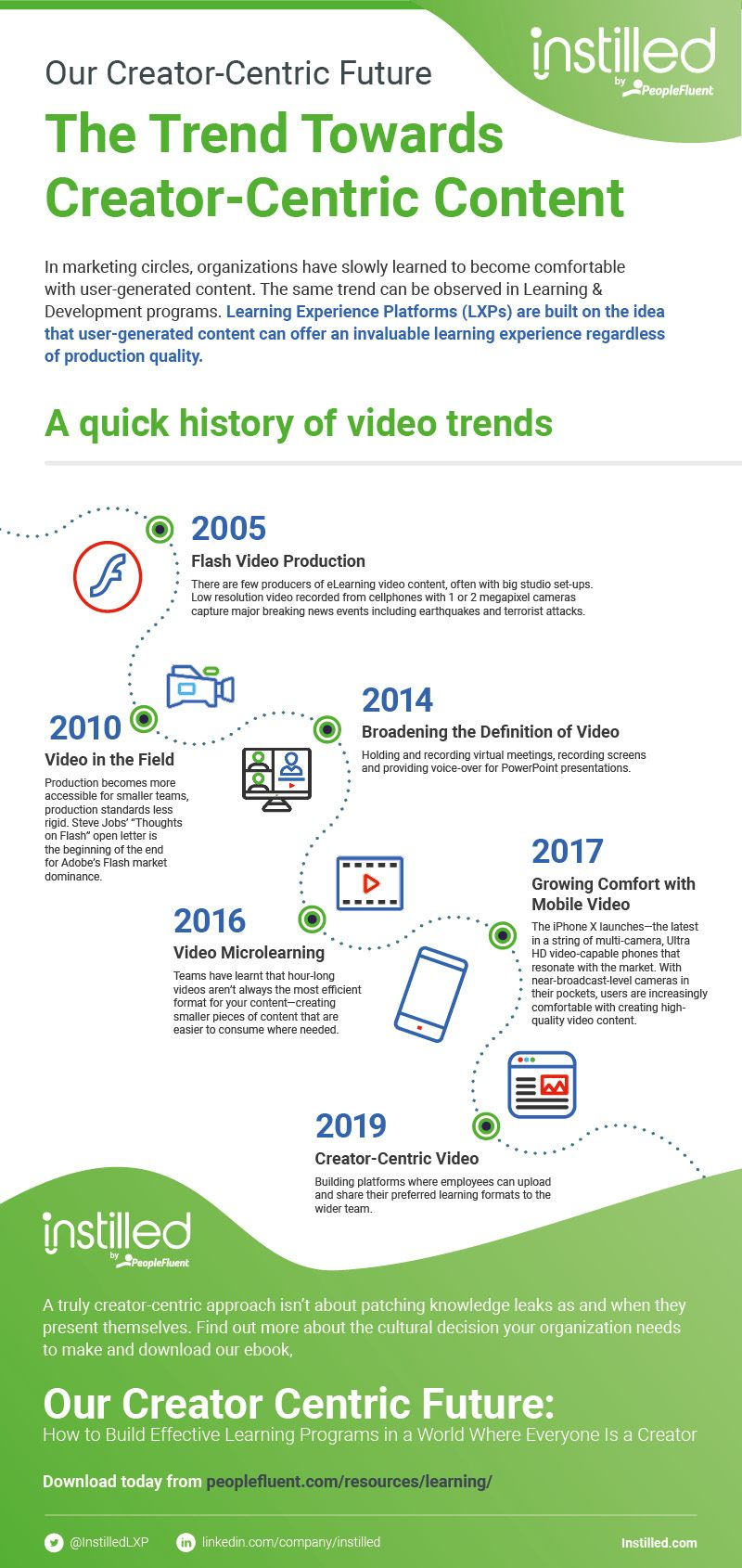 Our Creator Centric Future: The Trend Towards Creator-Centric Content infographic