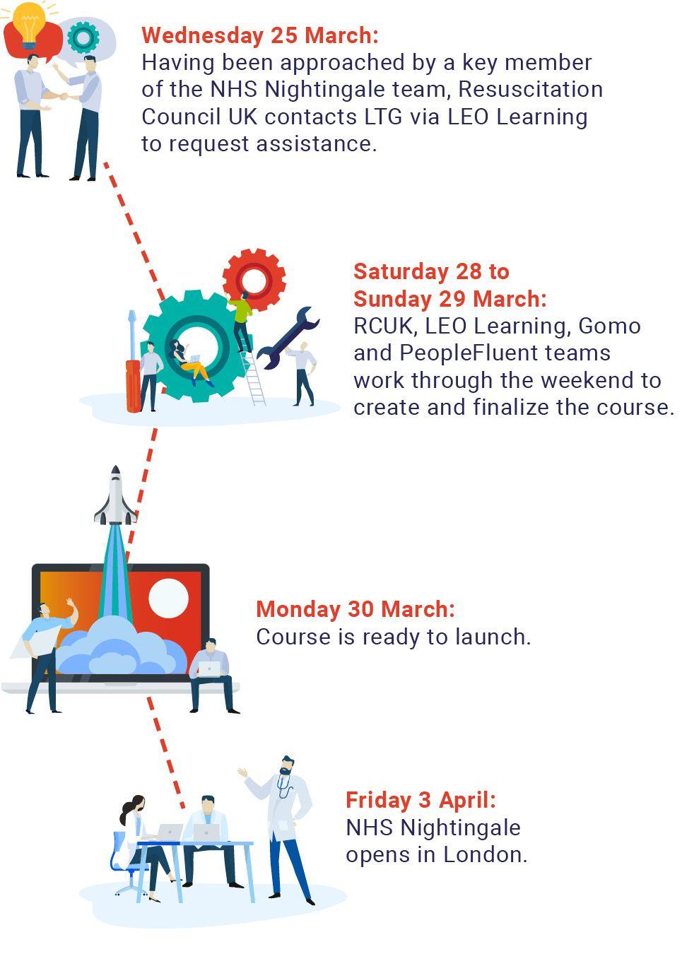 Timeline showing development of Resuscitation Council UK content