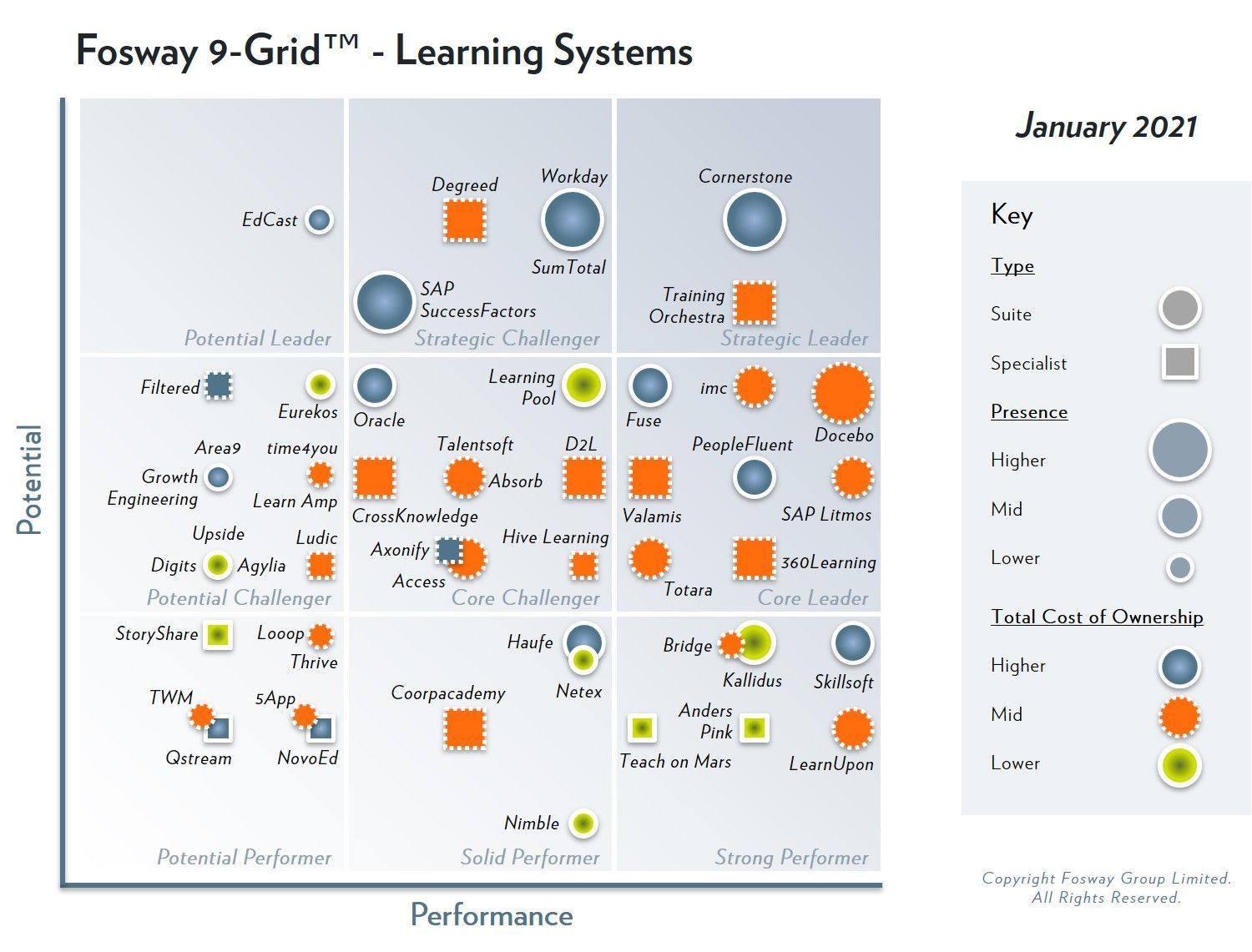 The 2021 Fosway 9-Grid™ for Learning Systems recognizes PeopleFluent as a Core Leader