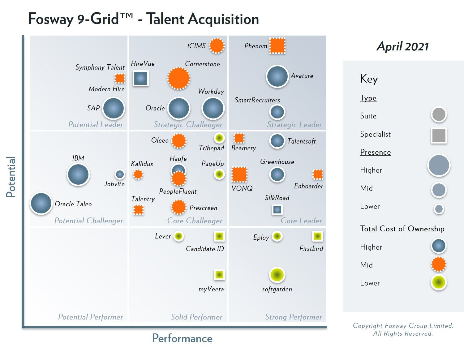 The 2021 Fosway 9-Grid™ for Talent Acquisition
