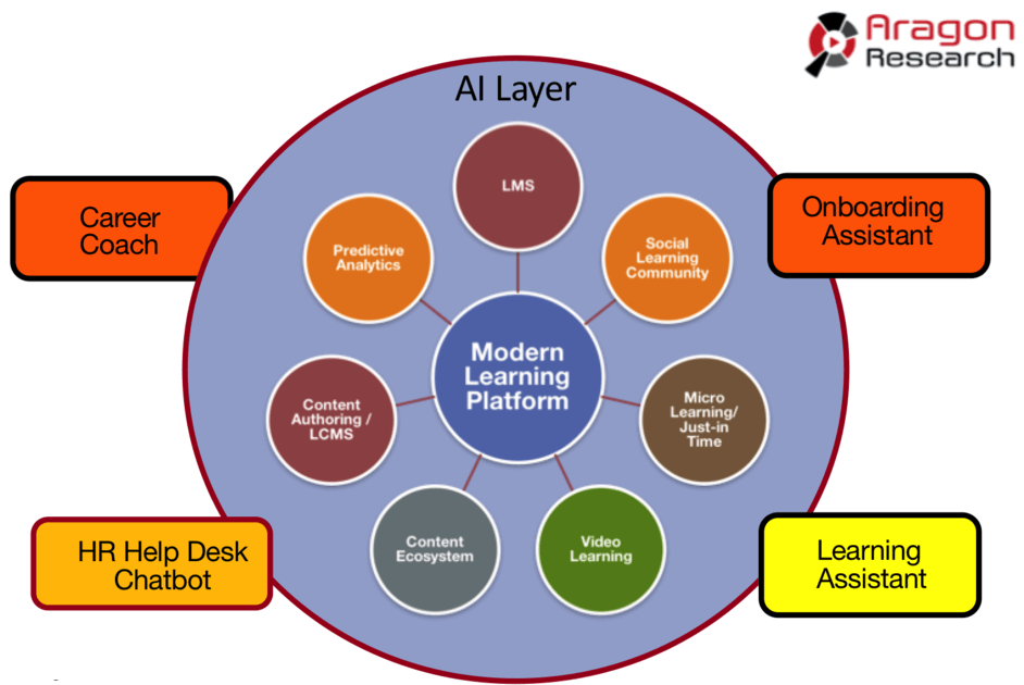 Aragon Research's diagram showing modern learning infused with Artificial Intelligence at the edge