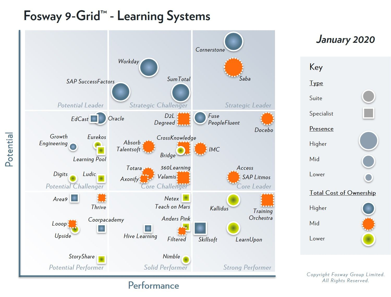 Fosway 9-Grid for Learning Systems
