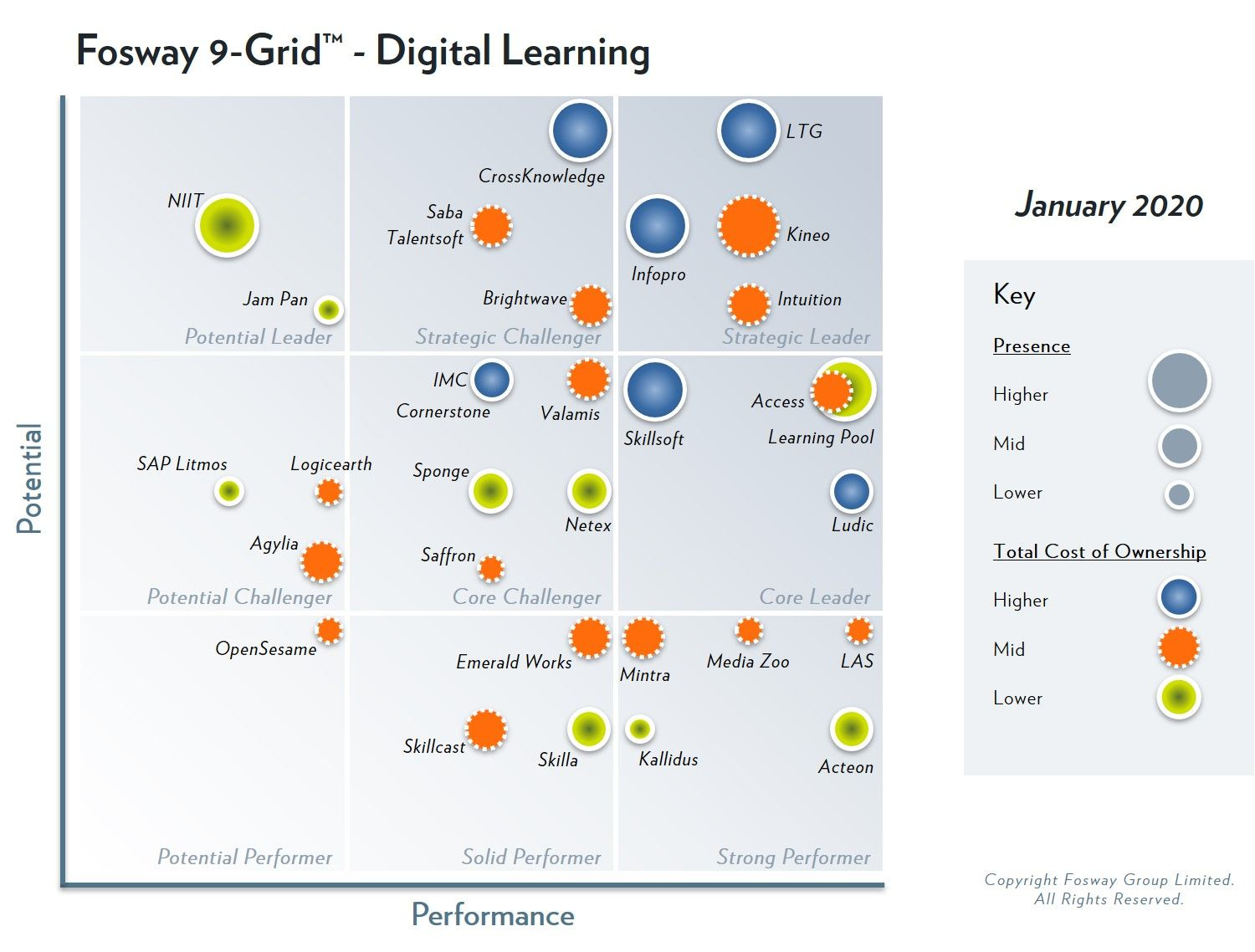 PeopleFluent's parent company, Learning Technologies Group, has been identified as Strategic Leader in the 2020 Fosway 9-Grid™ for Digital Learning for the fourth year running
