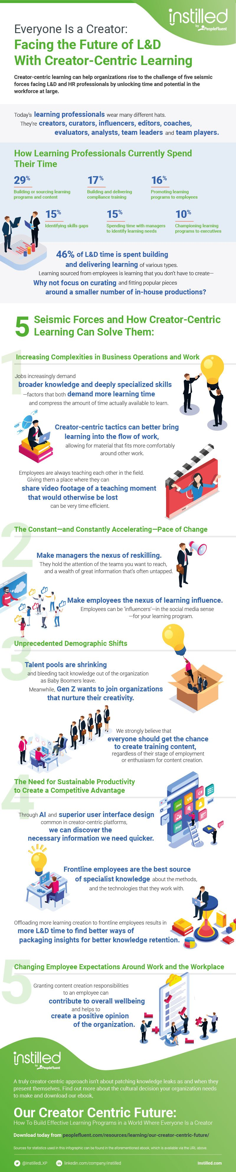 Instilled by PeopleFluent Facing the future of L&D infographic