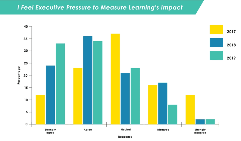 I feel executive press to measure learning's impact.