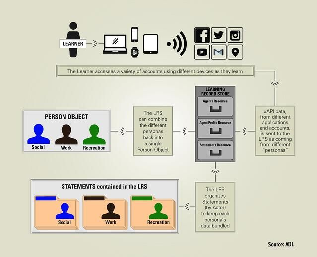 Version 1.0.3 of the xAPI specification has a diagram explaining the concept of personas and people.